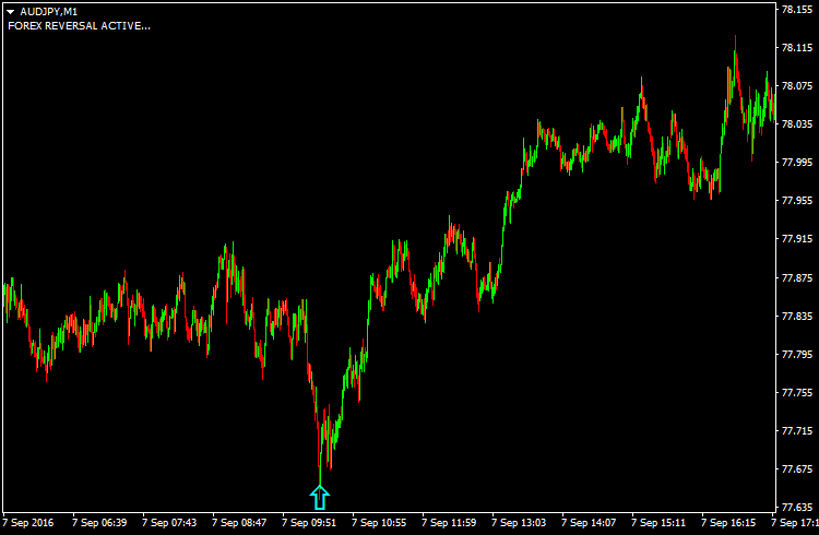 Forex best indicator for trend reversal