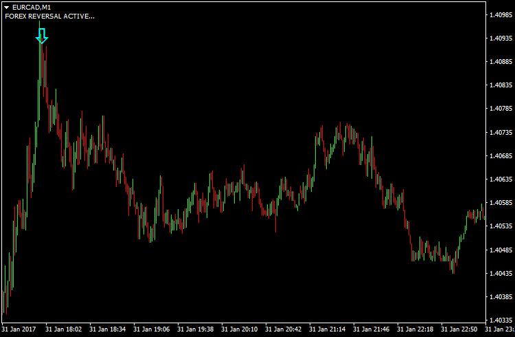 Forex indicators trend reversal