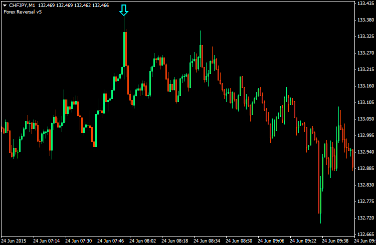 Forex reversal indicators