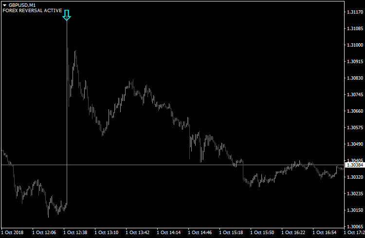 MT4 Forex Indicator for Trend Reversals | ForexReversal com